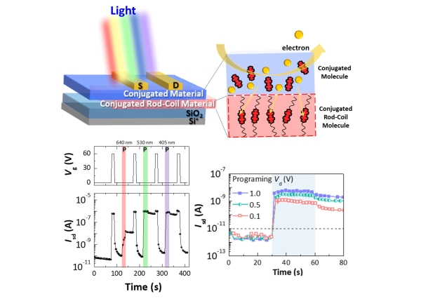 Taiwan-Japan Cooperation on the Research of High‐Performance Nonvolatile Organic Photonic Transistor Memory Devices Using Conjugated Rod–Coil Materials as a Floating Gate